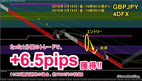 4DFX・2016年03月18日6.5pips.png