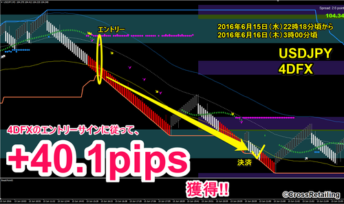 4DFX・2016年06月15日40.1pips.png