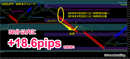 4DFX・2016年3月22日18.6pips.png