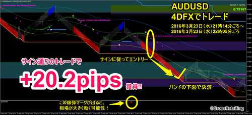 4DFX・2016年3月23日20.2pips.png