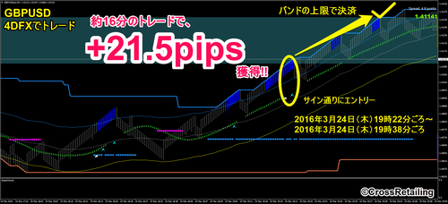 4DFX・2016年3月24日21.5pips.png