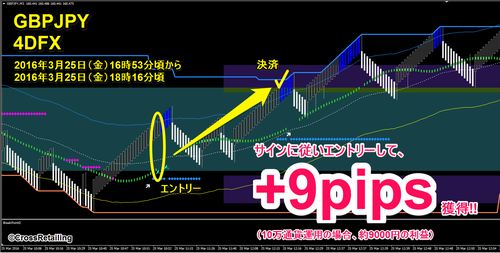 4DFX・2016年3月25日9pips.png