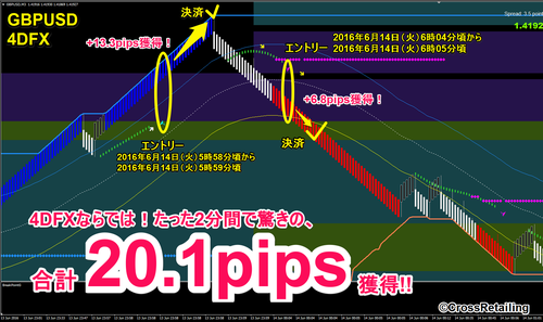 4DFX・2016年6月14日20.1pips.png