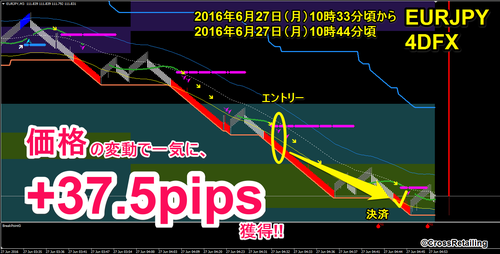 4DFX・2016年6月27日37.5pips.png