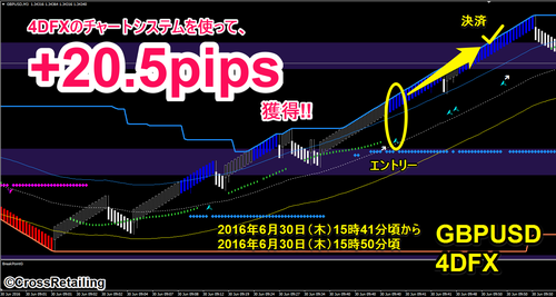 4DFX・2016年6月30日20.5pips.png